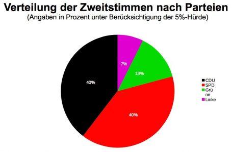 U-18 Wahlen am RSG